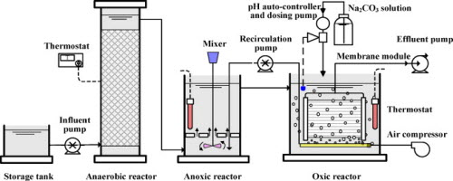 CAMIX | AAO Technology Anaerobic Anoxic Oxic Wastewater ...