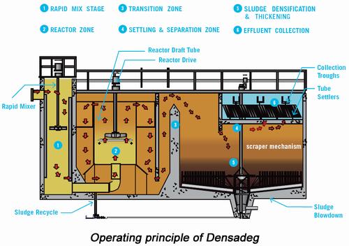 Camix Coagulation Flocculation Water Wastewater