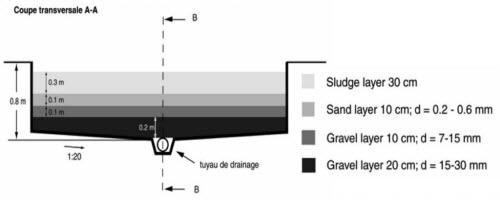 Sân phơi bùn (Công trình Xử lý nước thải)